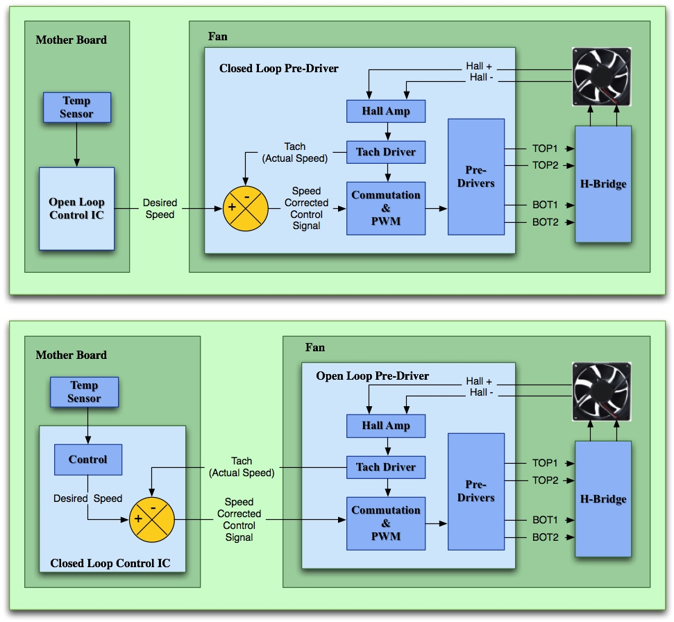 Agave Semiconductor H Bridge Block Diagram Algorithm On The Motherboard As Illustrated In Lower Other Applications Closed Loop Servo Control May Not Be Required At All